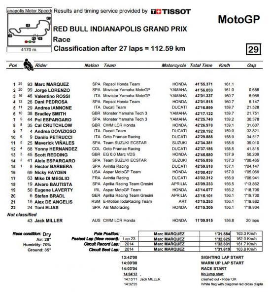 MotoGP 2015 1