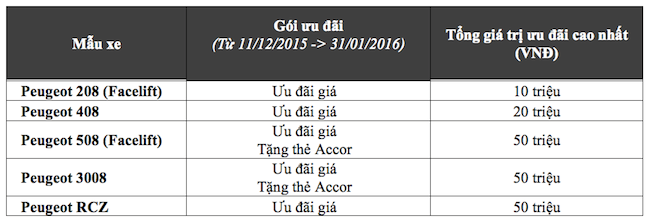 Thaco giảm giá xe 4