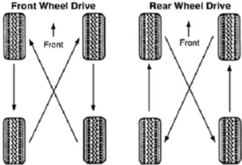 Cách đảo lốp ô tô A1