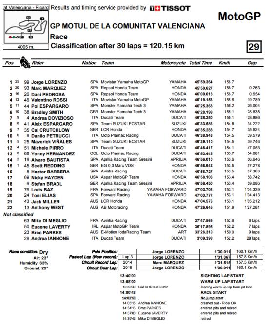 Rossi để tuột chiến thắng ở vòng đua cuối 17