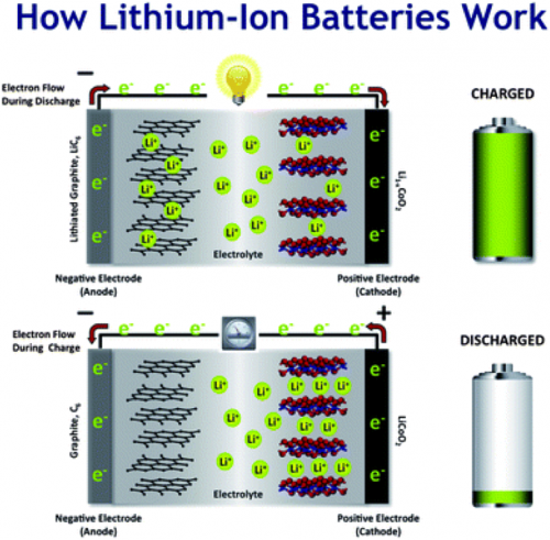 Công nghệ pin Li-Air: bước tiến vượt bậc của xe điện 2