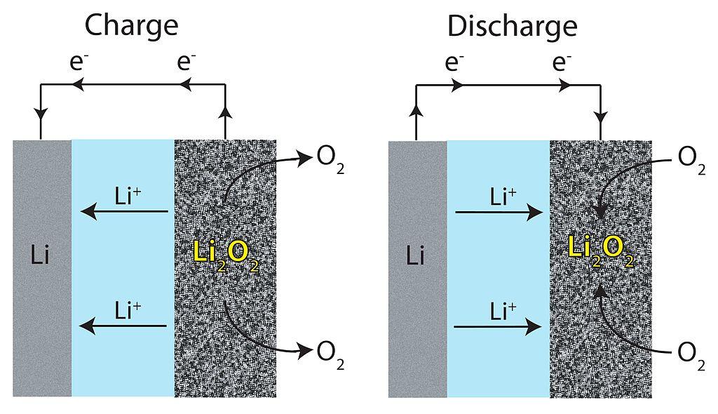 Công nghệ pin Li-Air: bước tiến vượt bậc của xe điện 4