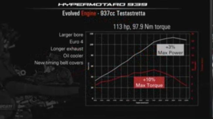 Trực tiếp tường thuật lễ ra mắt 3 dòng xe bí ẩn của Ducati 12