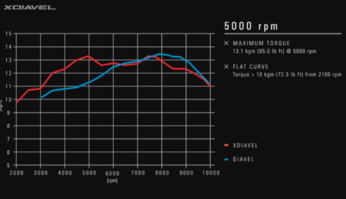 Trực tiếp tường thuật lễ ra mắt 3 dòng xe bí ẩn của Ducati 8