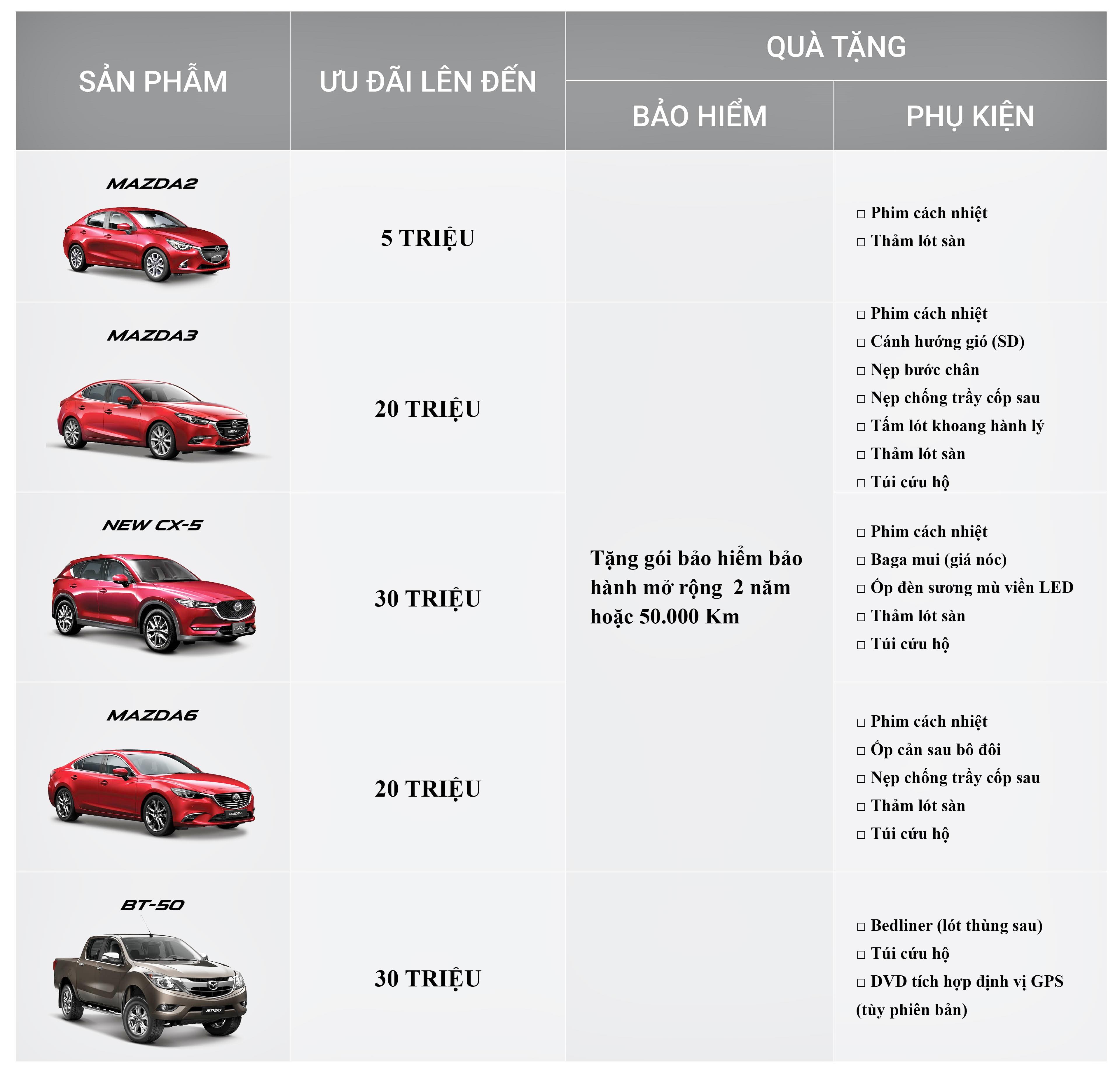 Cac-hang-o-to-khuyen-mai-cuoi-nam-2018-Mazda-anh-3